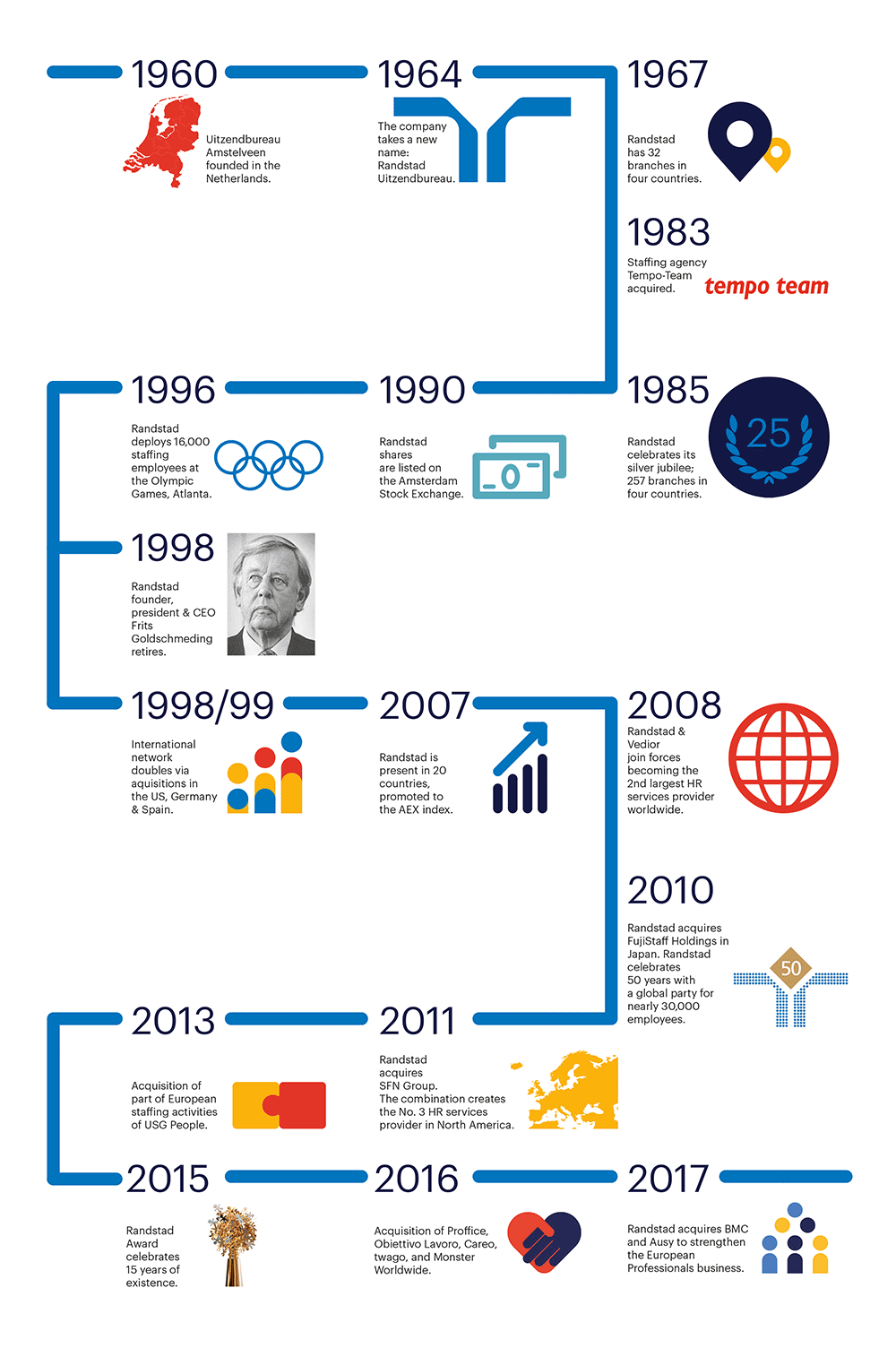 History of a hr service provider randstad - Randstad head office address ...